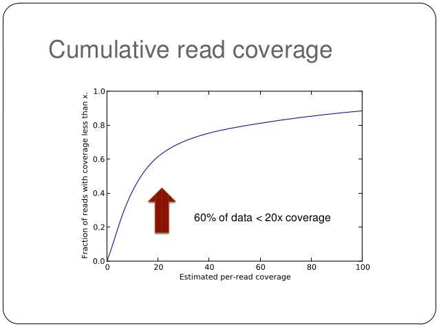 Cumulative read coverage  Some very high coverage data