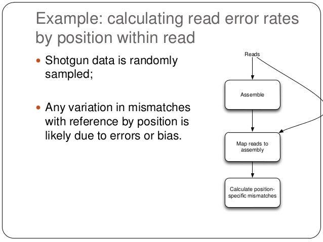 Reads from Shakya et al., pmid 2338786
