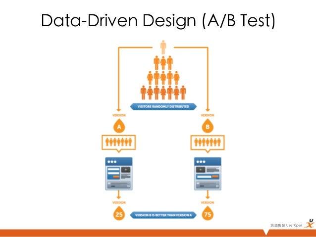 Data-Driven Design (A/B Test)                             悠識數位 UserXper