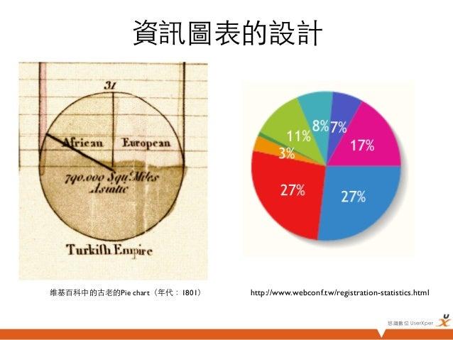 資訊圖表的設計維基百科中的古老的Pie chart(年代:1801)   http://www.webconf.tw/registration-statistics.html                                ...