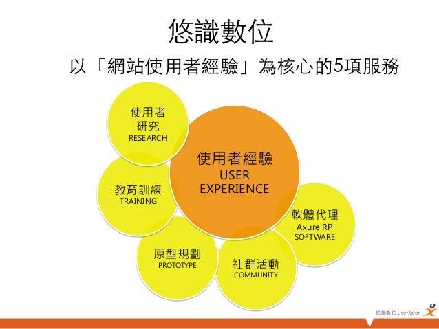 悠識數位以「網站使用者經驗」為核心的5項服務     使用者      研究     RESEARCH                     使用者經驗                         USER  教育訓練        ...