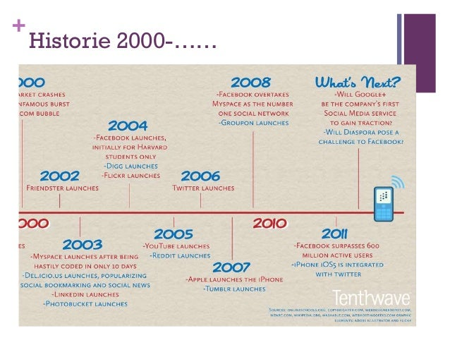 +    Historie 2000-……