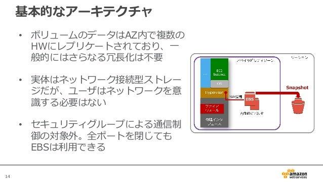 14 基本的なアーキテクチャ • ボリュームのデータはAZ内で複数の HWにレプリケートされており、一 般的にはさらなる冗長化は不要 • 実体はネットワーク接続型ストレー ジだが、ユーザはネットワークを意 識する必要はない • セキュリティグル...
