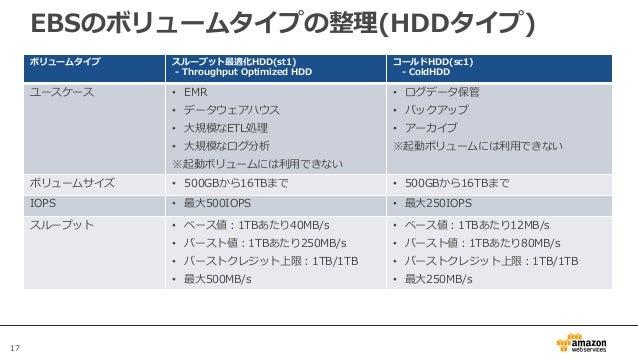 17 EBSのボリュームタイプの整理(HDDタイプ) ボリュームタイプ スループット最適化HDD(st1) - Throughput Optimized HDD コールドHDD(sc1) - ColdHDD ユースケース • EMR • データ...