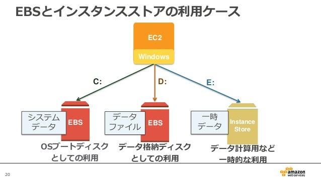 20 EBSとインスタンスストアの利用ケース OSブートディスク としての利用 D:C: EBS EC2 EBS Windows データ格納ディスク としての利用 Instance Store E: データ計算用など 一時的な利用 データ ファ...