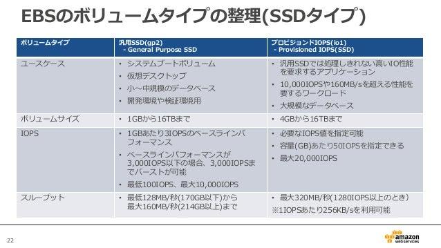 22 EBSのボリュームタイプの整理(SSDタイプ) ボリュームタイプ 汎用SSD(gp2) - General Purpose SSD プロビジョンドIOPS(io1) - Provisioned IOPS(SSD) ユースケース • システ...