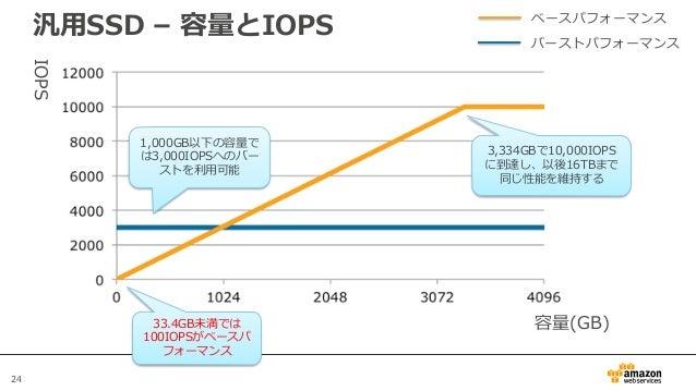 24 汎用SSD – 容量とIOPS 容量(GB) IOPS ベースパフォーマンス バーストパフォーマンス 1,000GB以下の容量で は3,000IOPSへのバー ストを利用可能 3,334GBで10,000IOPS に到達し、以後16TBま...