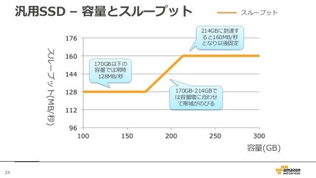 25 汎用SSD – 容量とスループット 容量(GB) スループット(MB/秒) スループット 170GB以下の 容量では常時 128MB/秒 214GBに到達す ると160MB/秒 となり以後固定 170GB-214GBで は容量増に合わせ ...