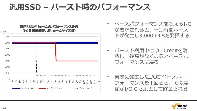 26 汎用SSDボリュームのパフォーマンス仕様 (I/O負荷継続時、ボリュームサイズ毎) • ベースパフォーマンスを超えるI/O が要求されると、一定時間バース トが発生し3,000IOPSを発揮する • バースト利用中はI/O Creditを...