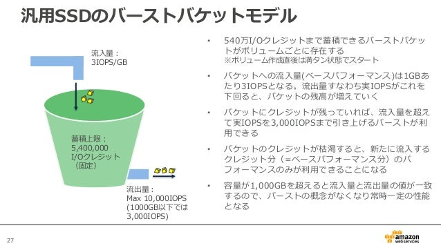 27 汎用SSDのバーストバケットモデル 蓄積上限: 5,400,000 I/Oクレジット (固定) 流入量: 3IOPS/GB 流出量: Max 10,000IOPS (1000GB以下では 3,000IOPS) • 540万I/Oクレジット...