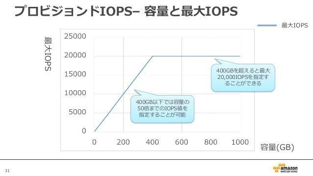 31 プロビジョンドIOPS– 容量と最大IOPS 容量(GB) 最大IOPS 400GB以下では容量の 50倍までのIOPS値を 指定することが可能 400GBを超えると最大 20,000IOPSを指定す ることができる 最大IOPS