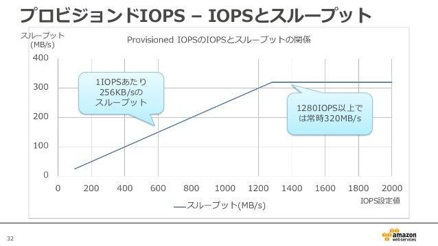 32 プロビジョンドIOPS – IOPSとスループット スループット (MB/s) IOPS設定値 1IOPSあたり 256KB/sの スループット 1280IOPS以上で は常時320MB/s
