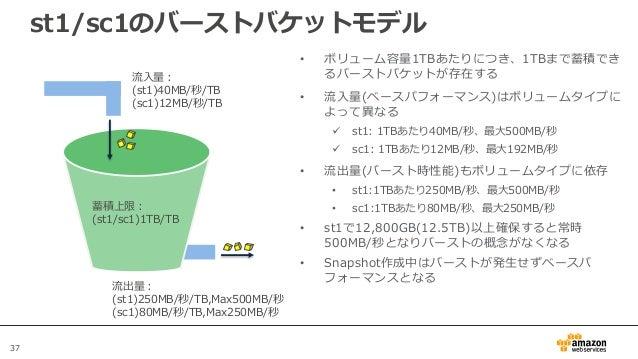 37 st1/sc1のバーストバケットモデル 蓄積上限: (st1/sc1)1TB/TB 流入量: (st1)40MB/秒/TB (sc1)12MB/秒/TB 流出量: (st1)250MB/秒/TB,Max500MB/秒 (sc1)80MB/...