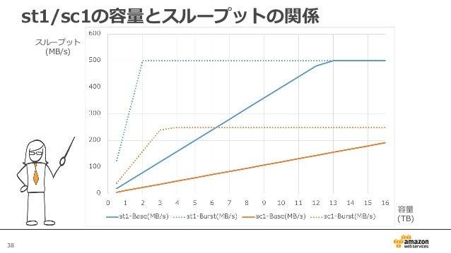 38 st1/sc1の容量とスループットの関係 スループット (MB/s) 容量 (TB)