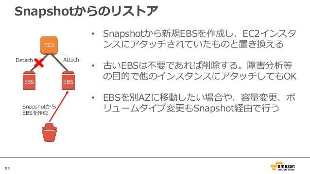 55 Snapshotからのリストア • Snapshotから新規EBSを作成し、EC2インスタ ンスにアタッチされていたものと置き換える • 古いEBSは不要であれば削除する。障害分析等 の目的で他のインスタンスにアタッチしてもOK • EB...