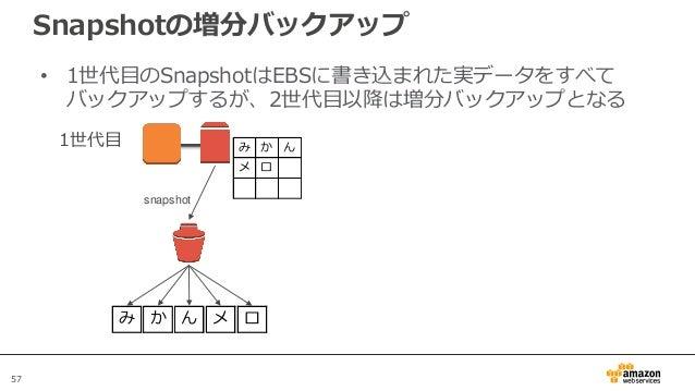 57 Snapshotの増分バックアップ • 1世代目のSnapshotはEBSに書き込まれた実データをすべて バックアップするが、2世代目以降は増分バックアップとなる EBS snapshot 1世代目 み か ん メ ロ み か ん メ ロ