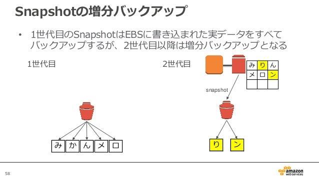 58 Snapshotの増分バックアップ • 1世代目のSnapshotはEBSに書き込まれた実データをすべて バックアップするが、2世代目以降は増分バックアップとなる 1世代目 み か ん メ ロ 2世代目 EBS snapshot み り ...