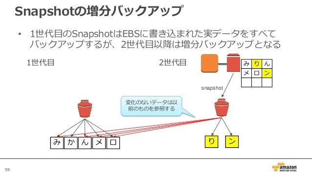59 Snapshotの増分バックアップ • 1世代目のSnapshotはEBSに書き込まれた実データをすべて バックアップするが、2世代目以降は増分バックアップとなる EBS 1世代目 み か ん メ ロ 2世代目 EBS snapshot ...