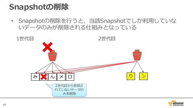 60 Snapshotの削除 • Snapshotの削除を行うと、当該Snapshotでしか利用していな いデータのみが削除される仕組みとなっている EBS 1世代目 み か ん メ ロ 2世代目 り ン 2世代目から参照さ れていないデータの...