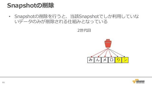 61 Snapshotの削除 • Snapshotの削除を行うと、当該Snapshotでしか利用していな いデータのみが削除される仕組みとなっている 2世代目 み ん メ ロ り ン