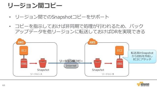 63 リージョン間コピー • リージョン間でのSnapshotコピーをサポート • コピーを指示しておけば非同期で処理が行われるため、バック アップデータを他リージョンに転送しておけばDRを実現できる EBS Snapshot リージョン A ...