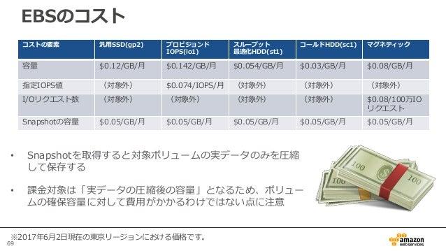 69 EBSのコスト ※2017年6月2日現在の東京リージョンにおける価格です。 コストの要素 汎用SSD(gp2) プロビジョンド IOPS(io1) スループット 最適化HDD(st1) コールドHDD(sc1) マグネティック 容量 $0...
