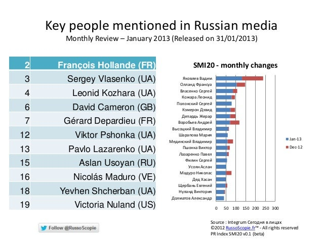 Key people mentioned in Russian media        Monthly Review – January 2013 (Released on 31/01/2013) 2     François Holland...