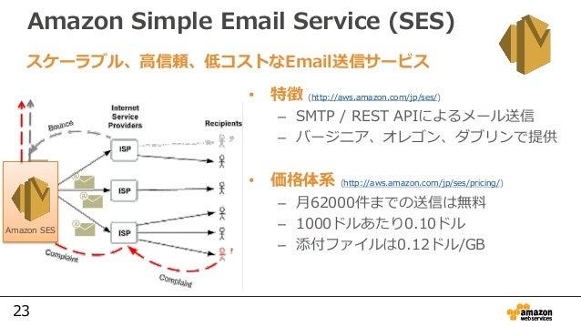 23 Amazon Simple Email Service (SES) • 特徴 (http://aws.amazon.com/jp/ses/) – SMTP / REST APIによるメール送信 – バージニア、オレゴン、ダブリンで提供 •...