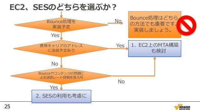 25 EC2、SESのどちらを選ぶか? Bounce処理を 実装予定 No Bounce処理はどちら の方法でも重要です。 実装しましょう。 携帯キャリアのアドレス に送信予定あり Yes Yes 1. EC2上のMTA構築 も検討 No Bo...