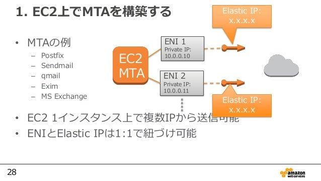 28 1. EC2上でMTAを構築する • MTAの例 – Postfix – Sendmail – qmail – Exim – MS Exchange • EC2 1インスタンス上で複数IPから送信可能 • ENIとElastic IPは1...