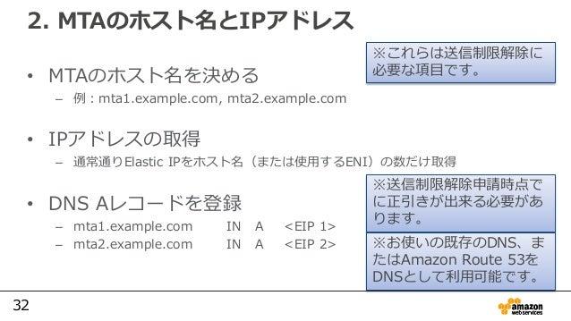 32 2. MTAのホスト名とIPアドレス • MTAのホスト名を決める – 例:mta1.example.com, mta2.example.com • IPアドレスの取得 – 通常通りElastic IPをホスト名(または使用するENI)の...