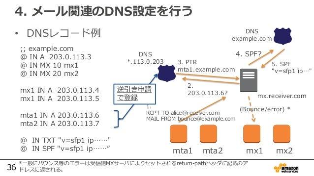 36 4. メール関連のDNS設定を行う • DNSレコード例 ;; example.com @ IN A 203.0.113.3 @ IN MX 10 mx1 @ IN MX 20 mx2 mx1 IN A 203.0.113.4 mx1 I...