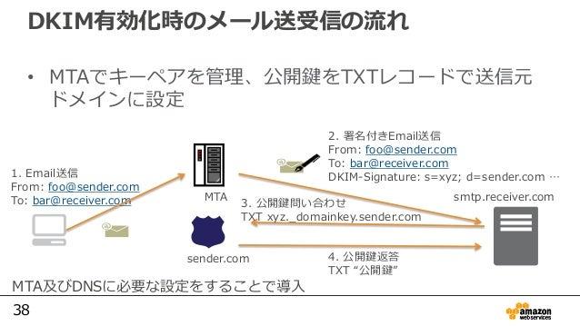 38 2. 署名付きEmail送信 From: foo@sender.com To: bar@receiver.com DKIM-Signature: s=xyz; d=sender.com …1. Email送信 From: foo@send...