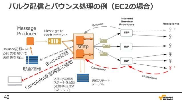 40 バルク配信とバウンス処理の例(EC2の場合) smtp 顧客情報 Message to each receiver Message Producer Bounce記録のあ る宛先を除いて 送信先を抽出 送信ステート テーブル 送信中/送信...