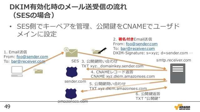 49 2. 署名付きEmail送信 From: foo@sender.com To: bar@receiver.com DKIM-Signature: s=xyz; d=sender.com …1. Email送信 From: foo@send...