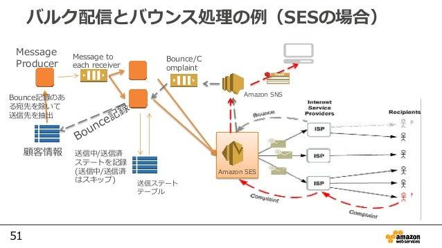 51 バルク配信とバウンス処理の例(SESの場合) 顧客情報 Message to each receiver Message Producer Bounce記録のあ る宛先を除いて 送信先を抽出 送信ステート テーブル Amazon SES ...