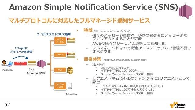 52 Amazon Simple Notification Service (SNS) • 特徴 (http://aws.amazon.com/jp/sns/) – 個々のメッセージ送信や、多数の受信者にメッセージを ファンアウトすることが可能...