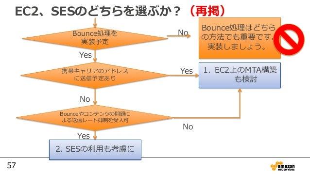 57 EC2、SESのどちらを選ぶか?(再掲) Bounce処理を 実装予定 No Bounce処理はどちら の方法でも重要です。 実装しましょう。 携帯キャリアのアドレス に送信予定あり Yes Yes 1. EC2上のMTA構築 も検討 N...