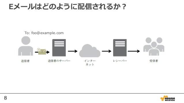 8 Eメールはどのように配信されるか? To: foo@example.com