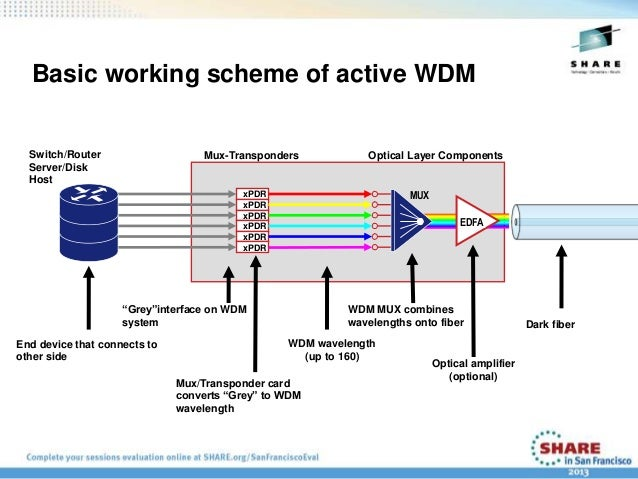 Long Distance Connectivity Using WDM Technology at SHARE