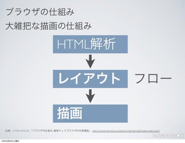 ブラウザの仕組み  大雑把な描画の仕組み                                     HTML解析                                     レイアウト フロー             ...