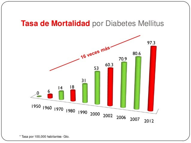 Epidemiologia de la Diabetes en México. Epidemiology of
