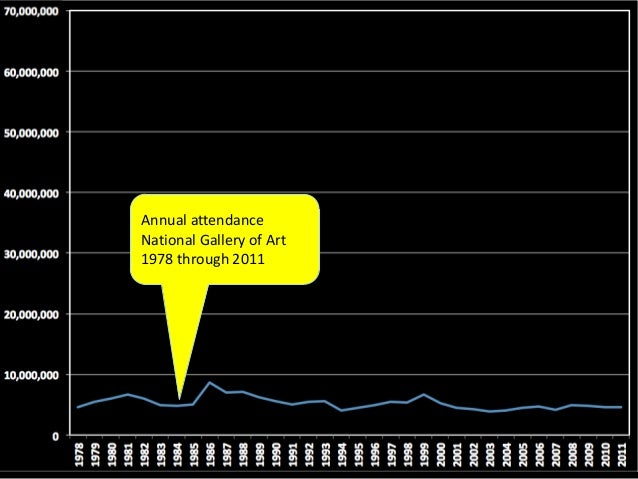 Annual attendanceNational Gallery of Art1978 through 2011                          -1% growth over 33 years
