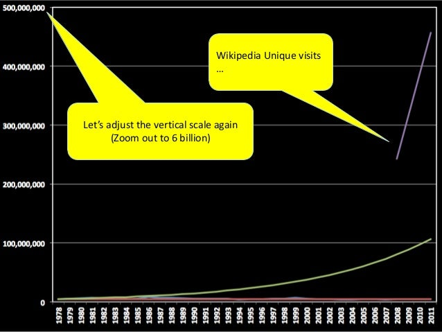 Now, each one of theserepresents10 million100 million1 billion people