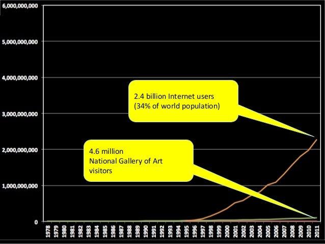 …A 2.395 billion person      difference