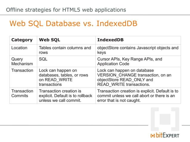 Offline strategies for HTML5 web applications File API: Requesting quota //requestquotaforpersistentstore window.webk...