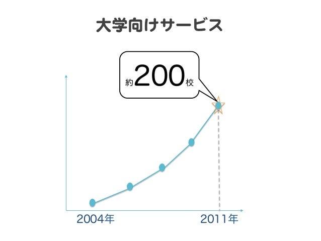 シェア  6600%%