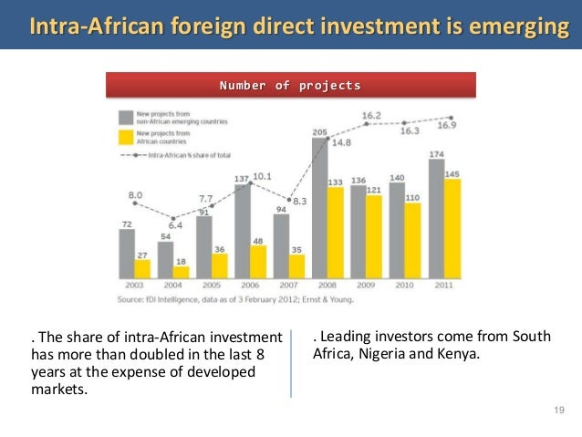 Kenya - Foreign direct investment