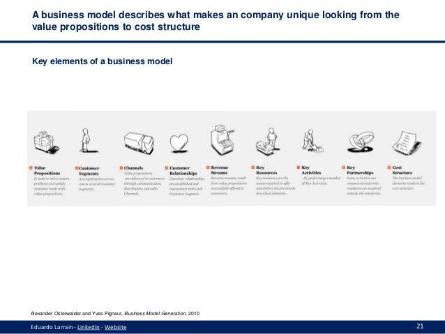 Web Based Business Models Eduardo Larrain Hec Paris