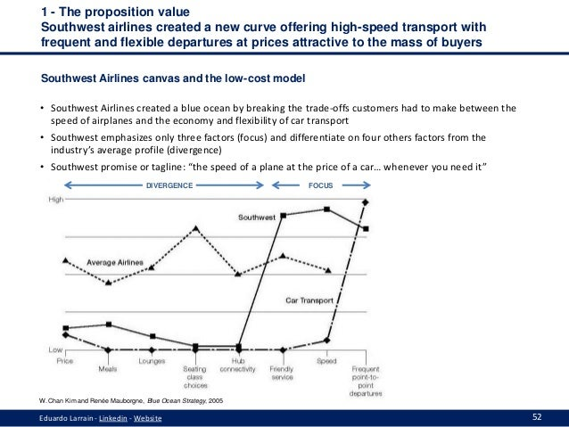southwest airline blue ocean strategy